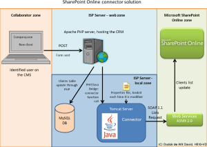 SharePoint Online Connector interaction with external business data