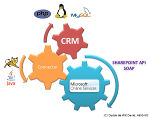 Abstract schema of a CRM, Connector and SharePoint Online interacting